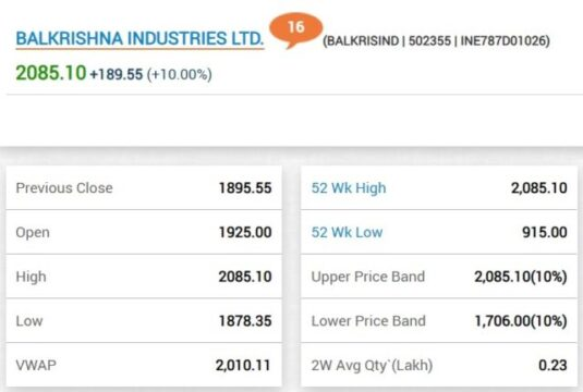 Balakrishna Industries shares surge by 10 percent trading @ Rs 2085