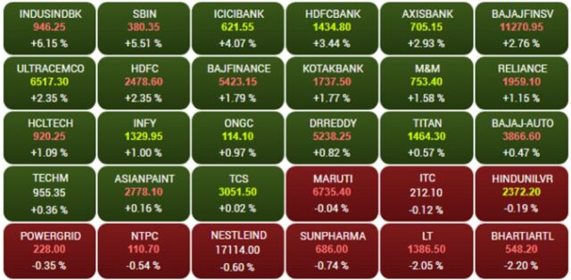 Market Closed; Nifty ends above 14,900, Sensex jumps 848 pts led by financial, metal stocks