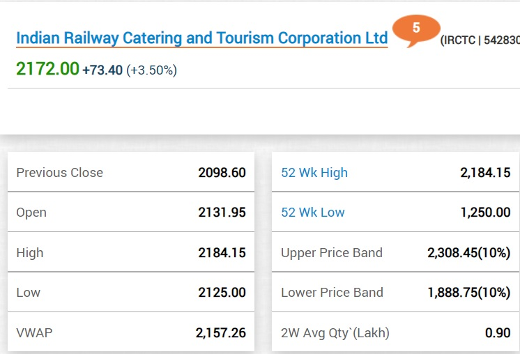 IRCTC share jumps nearly 4 percent; Railway Board to hold Press Conference at 3 PM