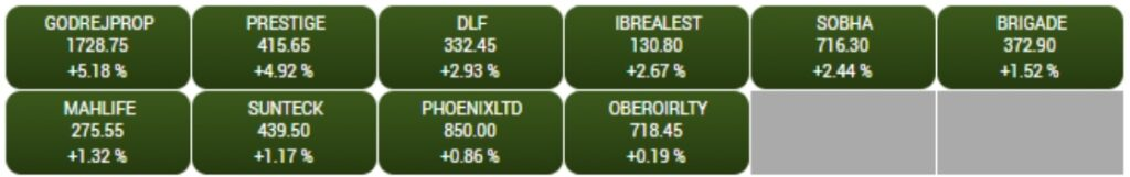 BSE Realty index rise3 percent supported by the Godrej Properties, DLF, Prestige Estate