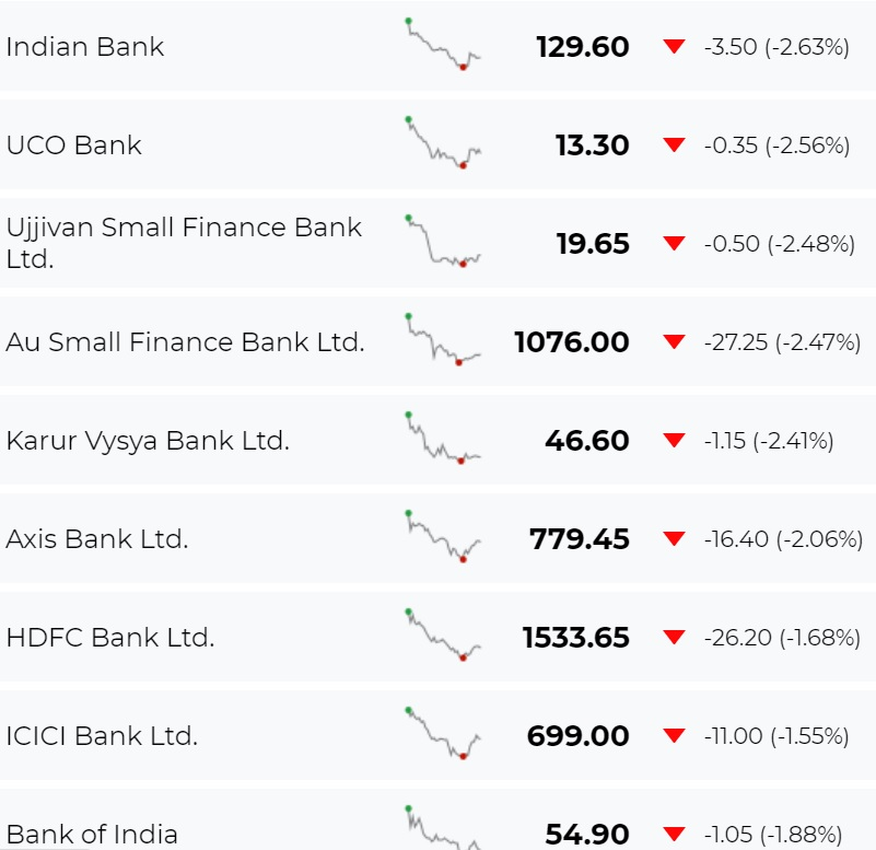 Bank stocks' bad streak continues even as Nifty gets back in green