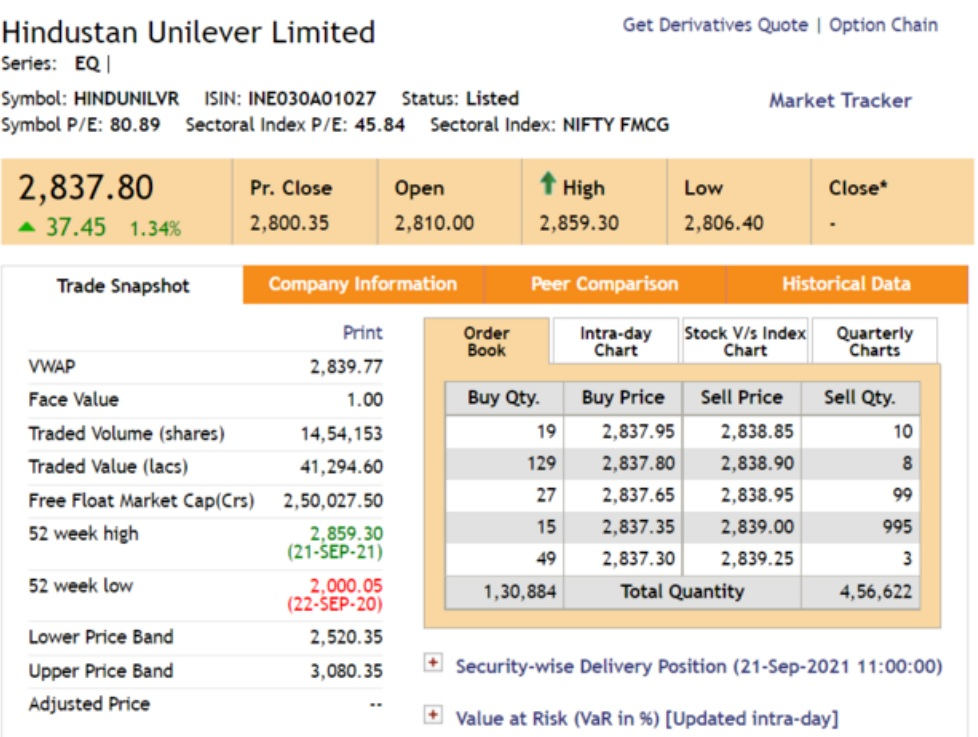HUL hit a new 52-week high; now up 1.3%