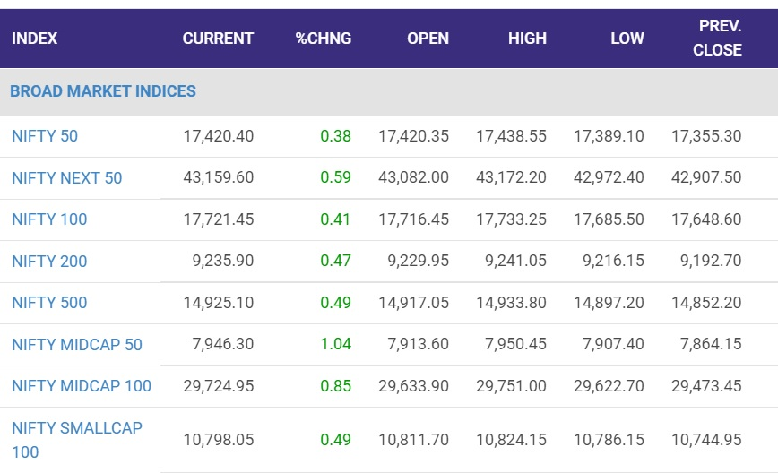 Markets gain; Nifty Midcap 100 rises 0.85% in early trade