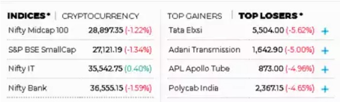Midcap, Smallcap indices take a beating ,down by 1% each