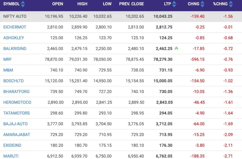 Nifty Auto worst hit among sectoral indices