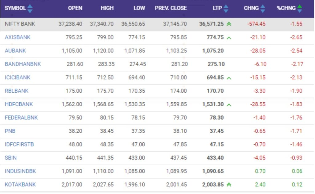 Nifty Bank index down by 1 percent dragged by the Axis Bank, Au Small Finance Bank, Bandhan Bank