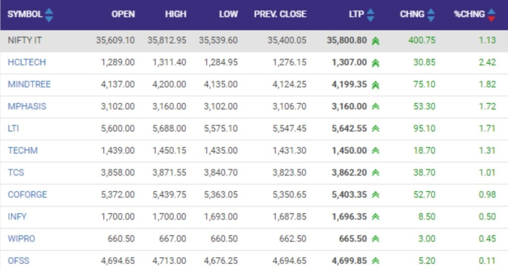 Nifty IT index added 1 percent led by the HCL Technologies, Mindtree, Mphasis: