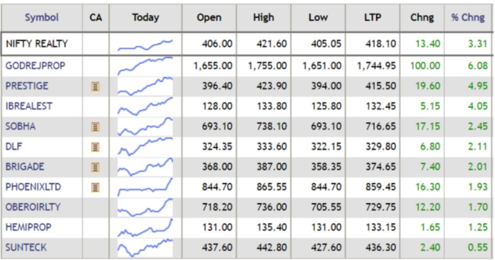 Nifty Realty top sectoral gainer in morning session; rises over 3%