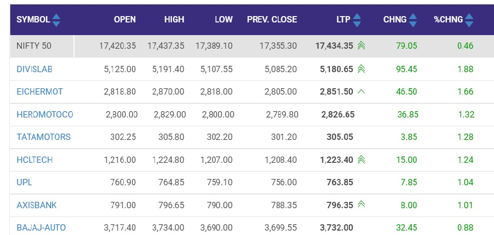 Nifty up 0.4%; above 17,435 level