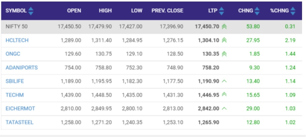 Nifty50 opens in green; up 0.3% at 17,450