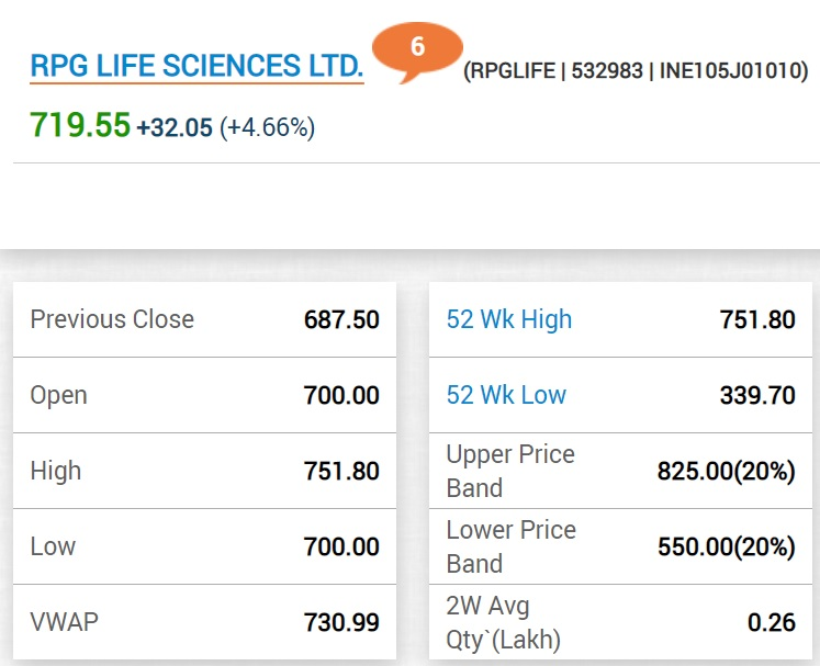 RPG Life Sciences hits record high, zooms 51% so far in September