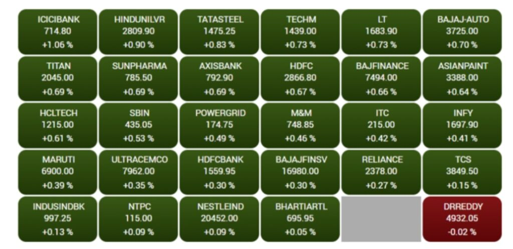 Top gainers & losers in pre-open trade