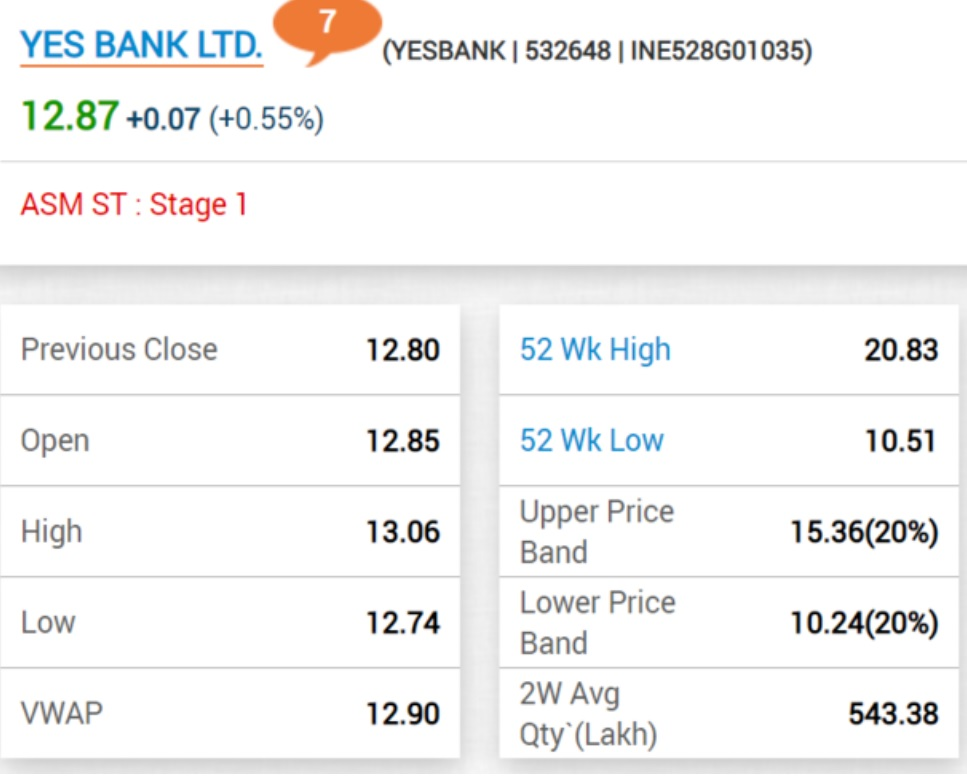 Yes Bank up after announcing a partnership with Visa for credit card issuances