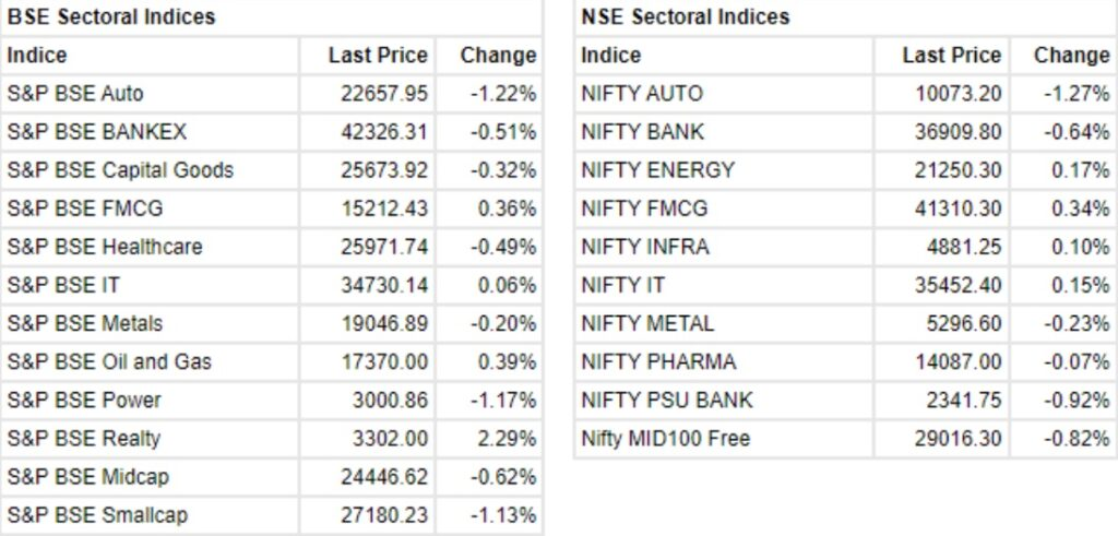 The Sensex was up 10.28 points and the Nifty was up 0.60 points