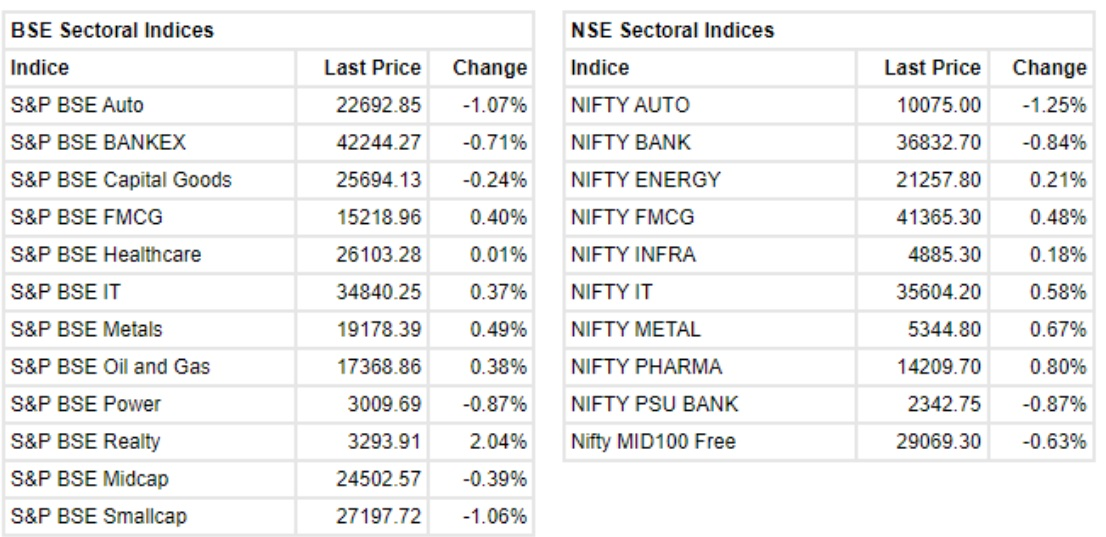 the Sensex was up 32.20 points and the Nifty was up 17.90 points