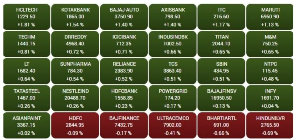 Sensex is rises 244.46 points or 0.42% at 58422.22, and the Nifty added 73.20 points or 0.42% at 17428.50
