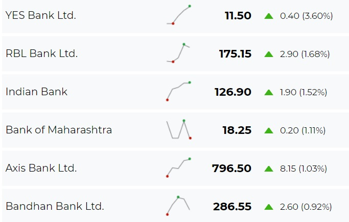 top gainers in bank sector