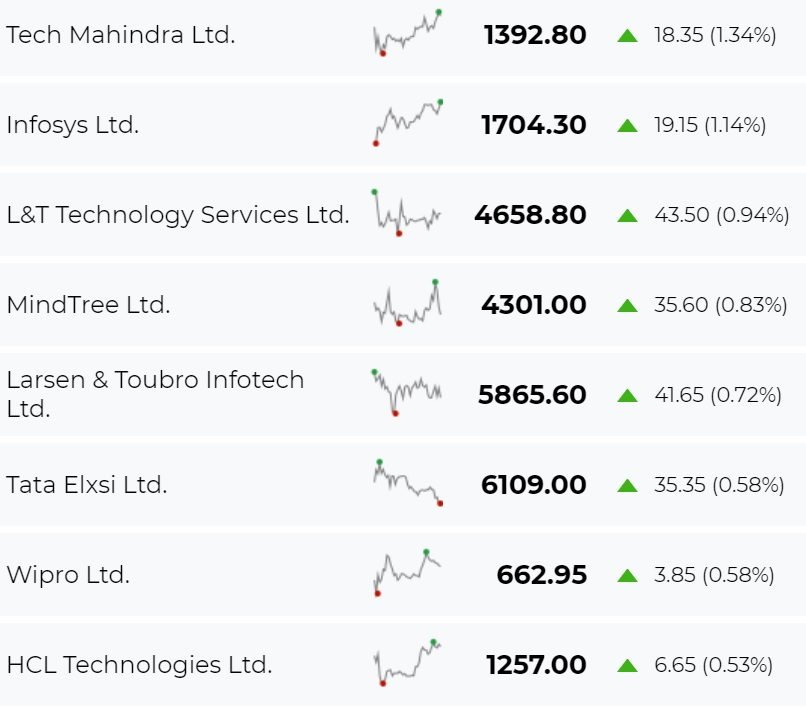 After two days of IT rout, tech stocks back in green