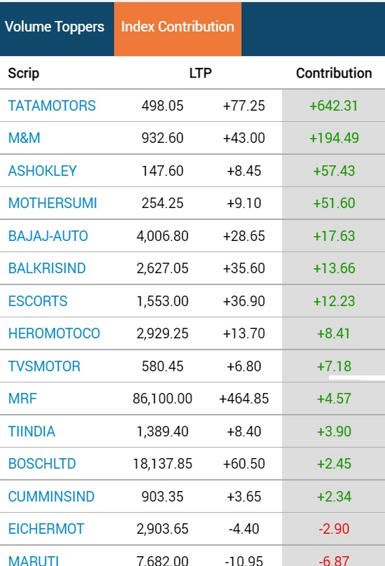 BSE Auto sector index contribution