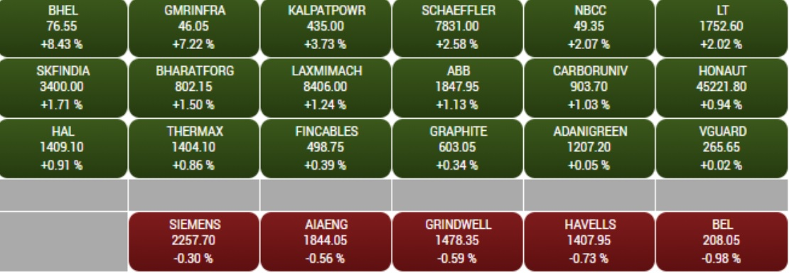 BSE Capital Goods index rise1 percent led by the BHEL, GMR Infra, Kalpataru Power