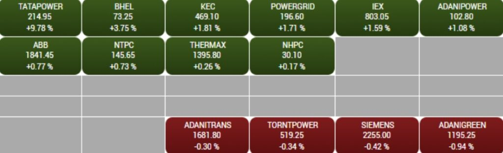 BSE Power index rise by1 percent led  by the Tata Power, BHEL, KEC International