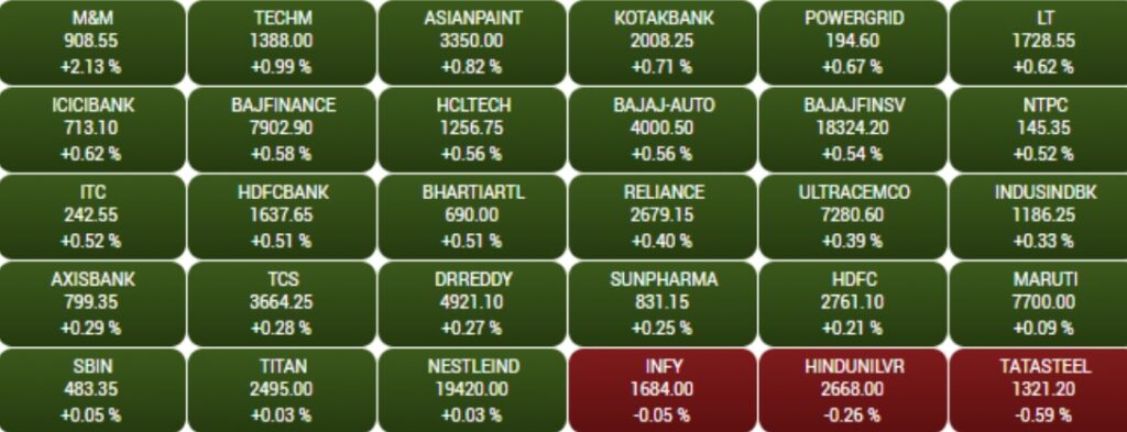 BSE Sensex  Gainers and Losers in the early trade