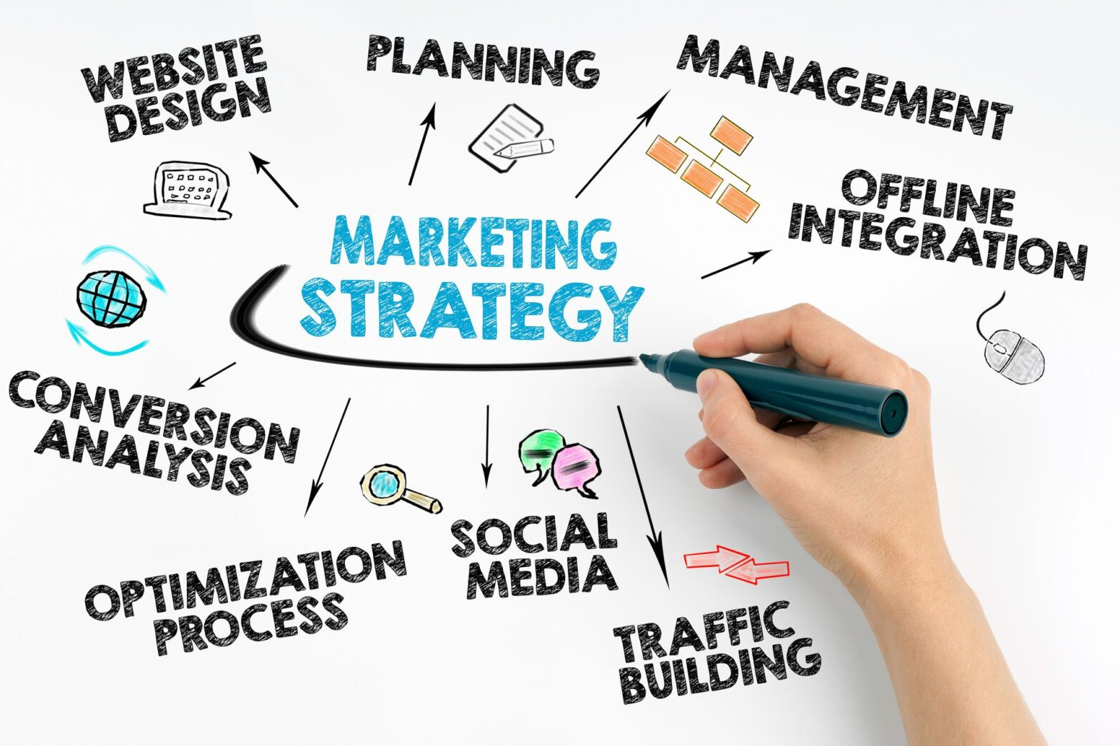 Effective marketing requires decision on product category