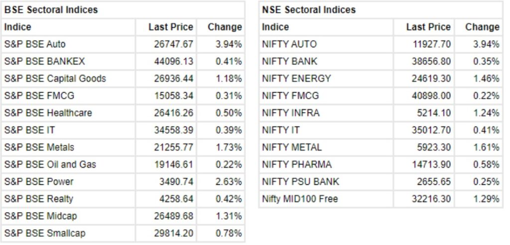 The Sensex was up 376.41 points and the Nifty was up 141.60 points