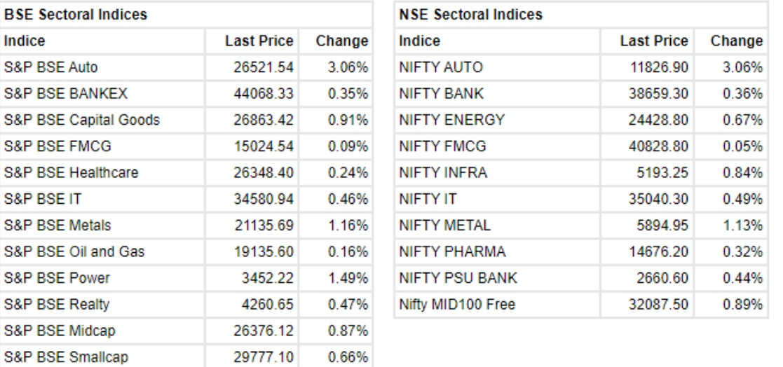 The Sensex was up 308.06 points and the Nifty was up 120 points