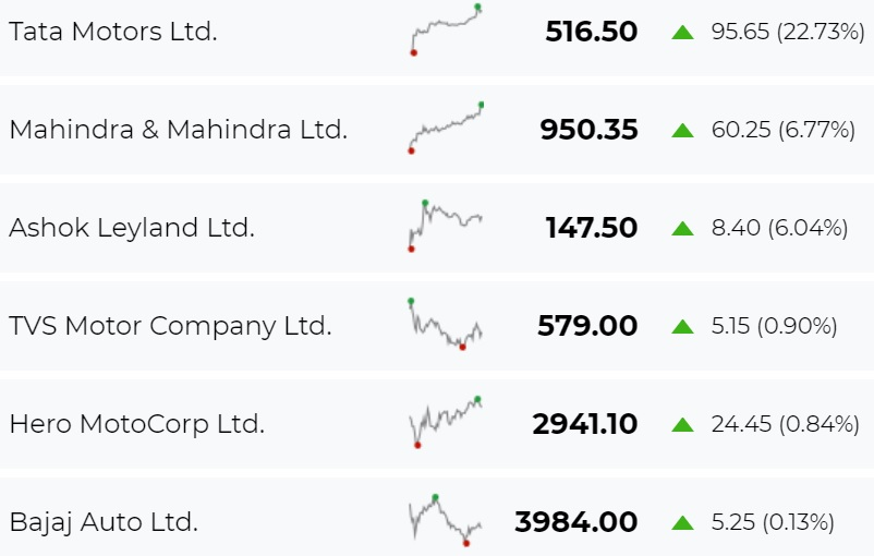Nifty Auto trading 4.4% up. Tata Motors surges 22.7%, M&M and Ashok Leyland over 6% each