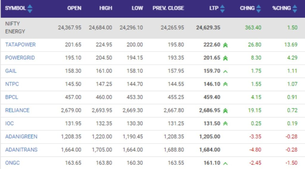 Nifty Energy index rise1 percent led by the Tata Power, Power Grid, GAIL