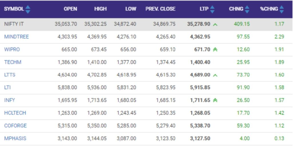 Nifty IT index rise by 1 percent led by the Mindtree, Wipro, Tech Mahindra