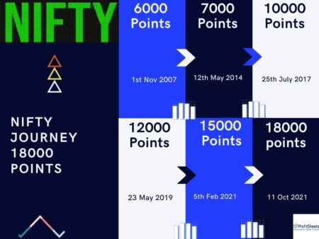 Nifty Journey to 18000 points