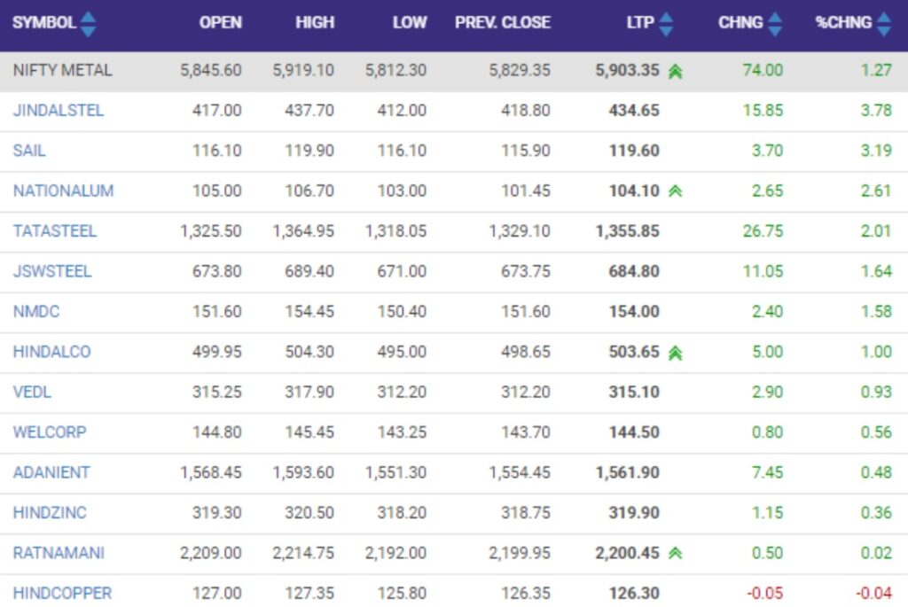 Nifty metal index rise by1 percent led by Jindal Steel, SAIL, NALCO, Tata Steel