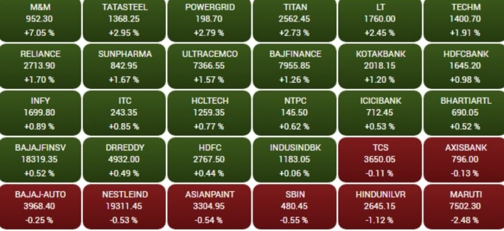 Top Gainers and Losers in the BSE Sensex